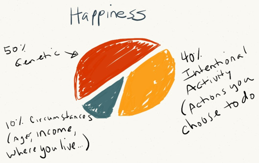 happinessformula2