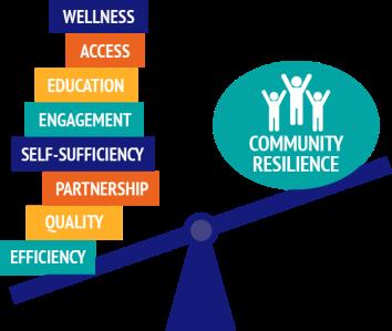 Community Resilience Dr. Andrea Dinardo.