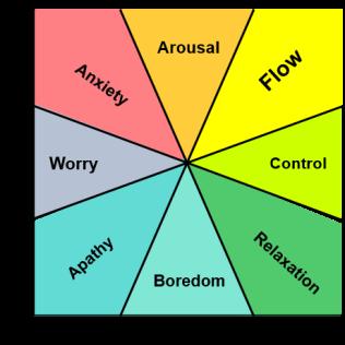 Boredom vs Flow